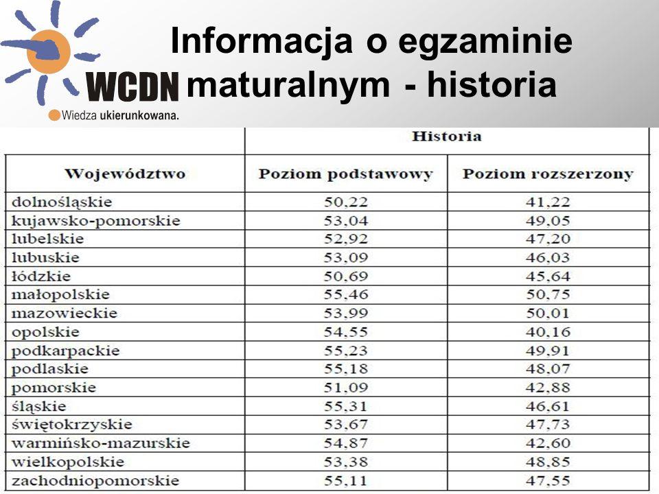 Informacja o egzaminie maturalnym - historia