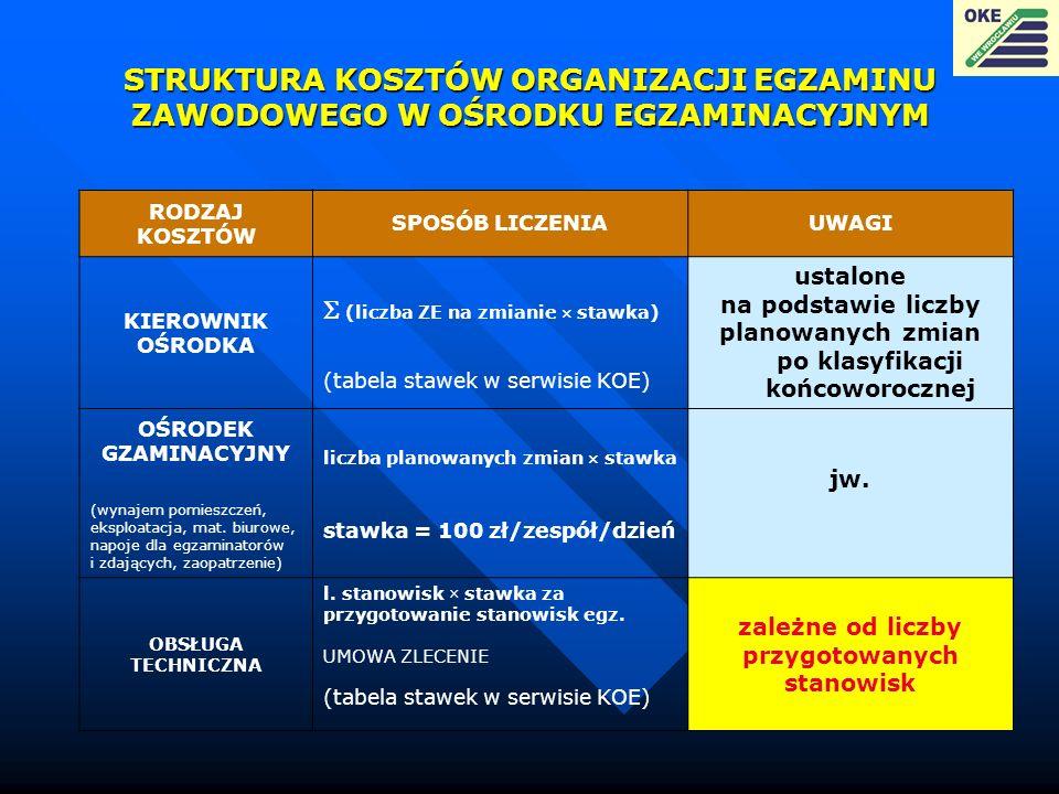 STRUKTURA KOSZTÓW ORGANIZACJI EGZAMINU ZAWODOWEGO W OŚRODKU EGZAMINACYJNYM RODZAJ KOSZTÓW SPOSÓB LICZENIAUWAGI KIEROWNIK OŚRODKA (liczba ZE na zmianie