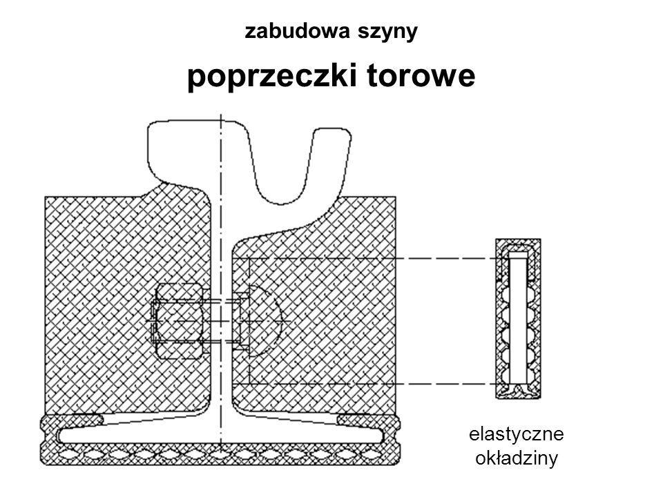zabudowa szyny poprzeczki torowe elastyczne okładziny