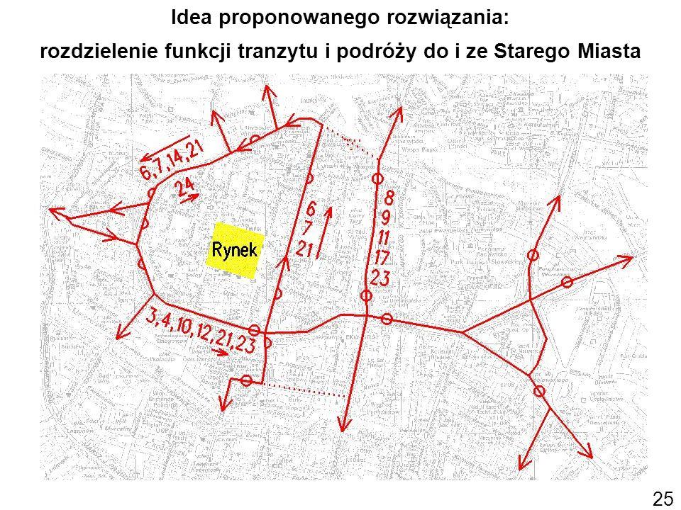 Idea proponowanego rozwiązania: rozdzielenie funkcji tranzytu i podróży do i ze Starego Miasta 25