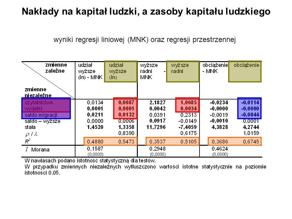 Nakłady na kapitał ludzki, a zasoby kapitału ludzkiego wyniki regresji liniowej (MNK) oraz regresji przestrzennej
