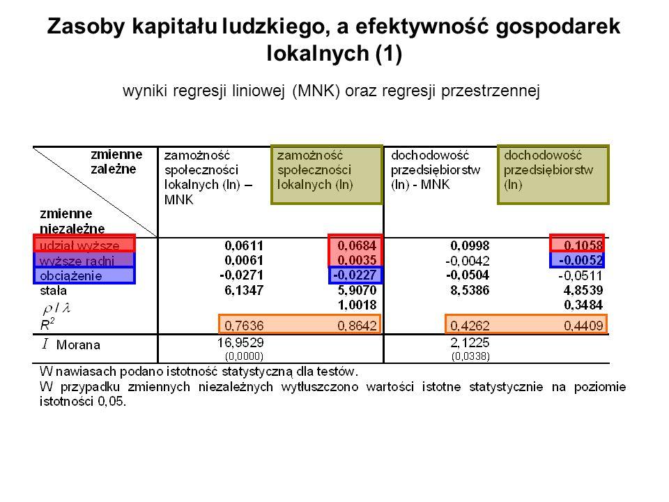 Zasoby kapitału ludzkiego, a efektywność gospodarek lokalnych (1) wyniki regresji liniowej (MNK) oraz regresji przestrzennej