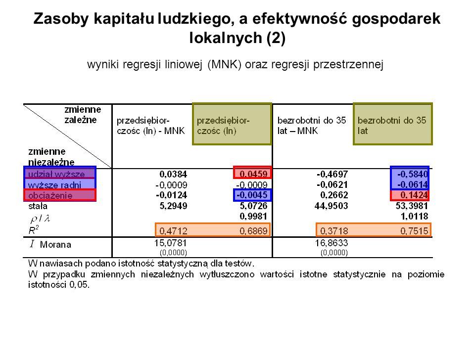 Zasoby kapitału ludzkiego, a efektywność gospodarek lokalnych (2) wyniki regresji liniowej (MNK) oraz regresji przestrzennej