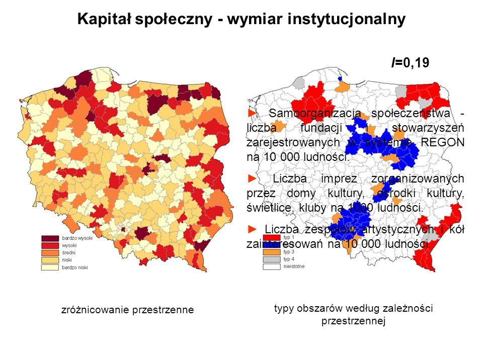 Kapitał społeczny - wymiar instytucjonalny zróżnicowanie przestrzenne typy obszarów według zależności przestrzennej I=0,19 Samoorganizacja społeczeńst