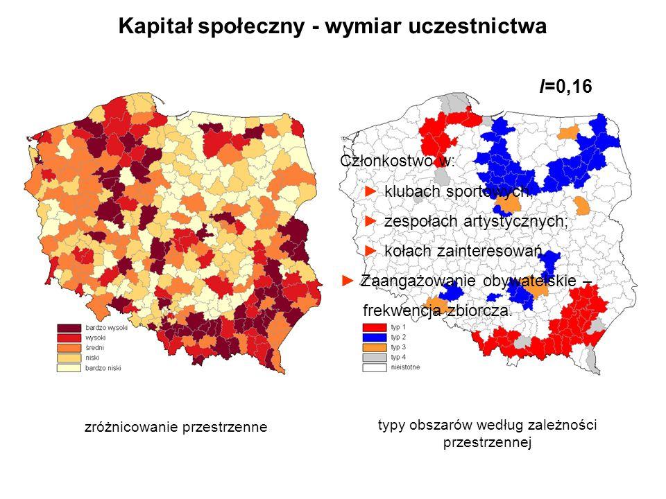 Kapitał społeczny - wymiar uczestnictwa zróżnicowanie przestrzenne typy obszarów według zależności przestrzennej I=0,16 Członkostwo w: klubach sportow