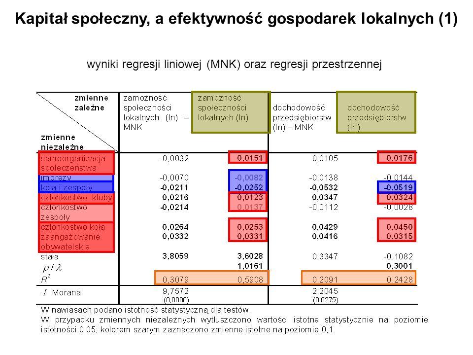 Kapitał społeczny, a efektywność gospodarek lokalnych (1) wyniki regresji liniowej (MNK) oraz regresji przestrzennej