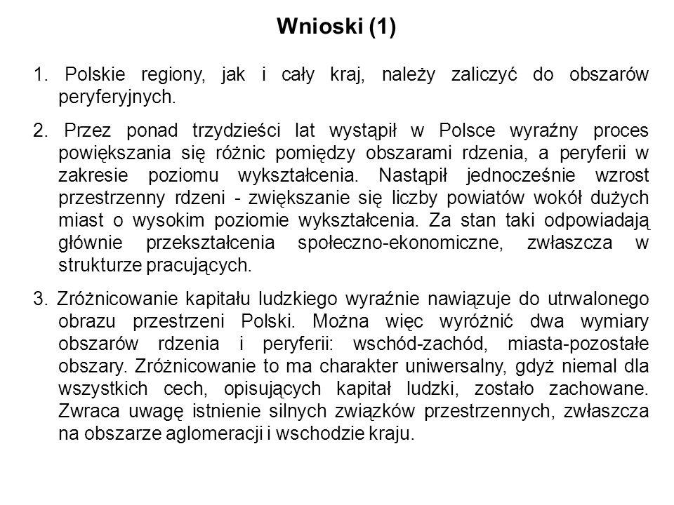 Wnioski (1) 1. Polskie regiony, jak i cały kraj, należy zaliczyć do obszarów peryferyjnych. 2. Przez ponad trzydzieści lat wystąpił w Polsce wyraźny p