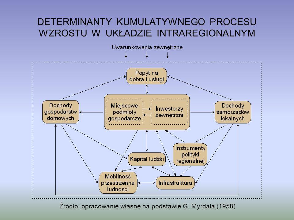 Źródło: opracowanie własne na podstawie G. Myrdala (1958) DETERMINANTY KUMULATYWNEGO PROCESU WZROSTU W UKŁADZIE INTRAREGIONALNYM