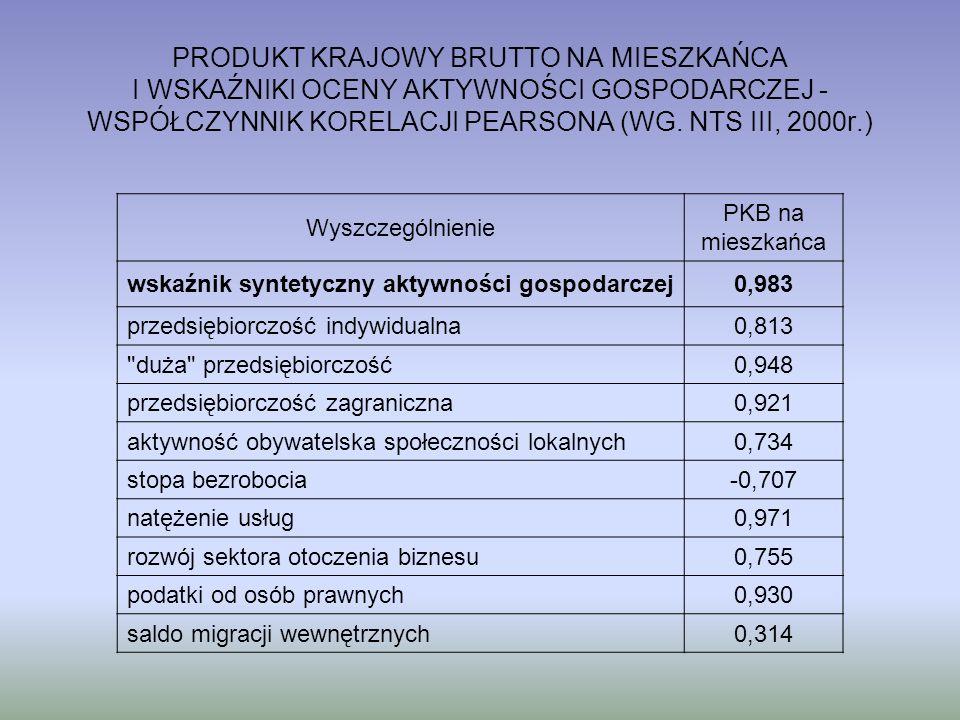 Wyszczególnienie PKB na mieszkańca wskaźnik syntetyczny aktywności gospodarczej0,983 przedsiębiorczość indywidualna0,813