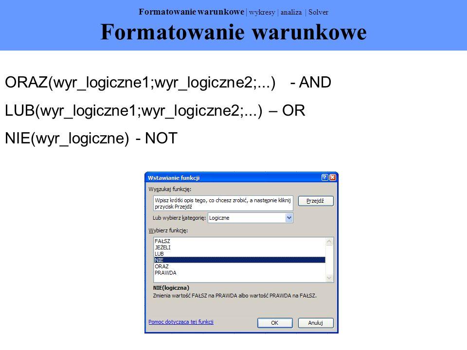 Formatowanie warunkowe   wykresy   analiza   Solver Formatowanie warunkowe