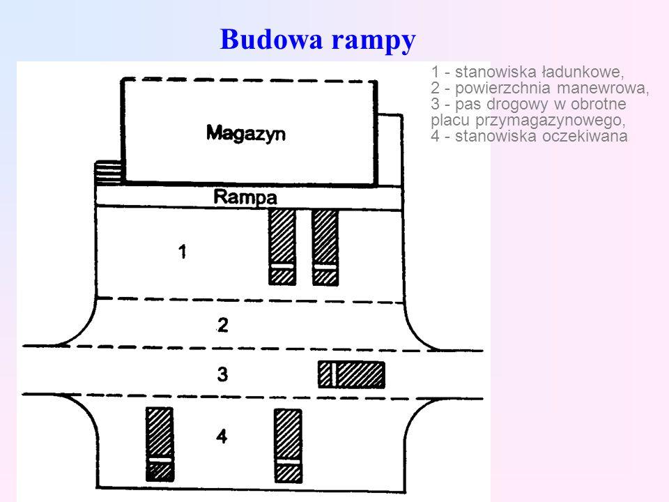 Budowa rampy 1 - stanowiska ładunkowe, 2 - powierzchnia manewrowa, 3 - pas drogowy w obrotne placu przymagazynowego, 4 - stanowiska oczekiwana