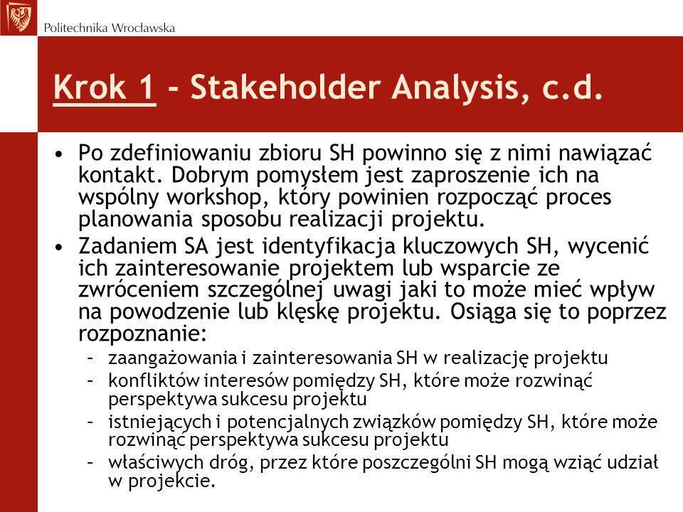 Krok 1 - Stakeholder Analysis, c.d. Po zdefiniowaniu zbioru SH powinno się z nimi nawiązać kontakt. Dobrym pomysłem jest zaproszenie ich na wspólny wo