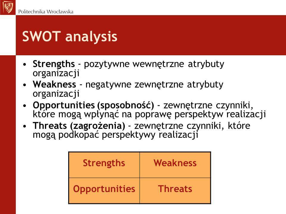 SWOT analysis Strengths - pozytywne wewnętrzne atrybuty organizacji Weakness - negatywne zewnętrzne atrybuty organizacji Opportunities (sposobność) -