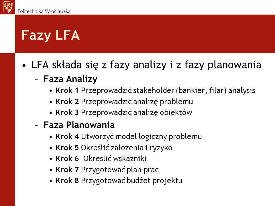 LFA – Faza Analizy Krok 1 Przeprowadzić stakeholder analysis - zidentyfikować grupy, ludzi i instytucje, na które projekt może mieć wpływ, określić kluczowe problemy, ograniczenia i sytuacje, z którymi można się spotkać Krok 2 Przeprowadzić analizę problemu - sformułować problem; określić relacje przyczynowo-skutkowe i utworzyć drzewo problemu Krok 3 Przeprowadzić analizę obiektów - wydzielić obiekty z identyfikowanego problemu; zidentyfikować pojęcia i relacje pomiędzy nimi; połączyć obiekty w grupy (grona) i zaproponować strategię realizacji projektu
