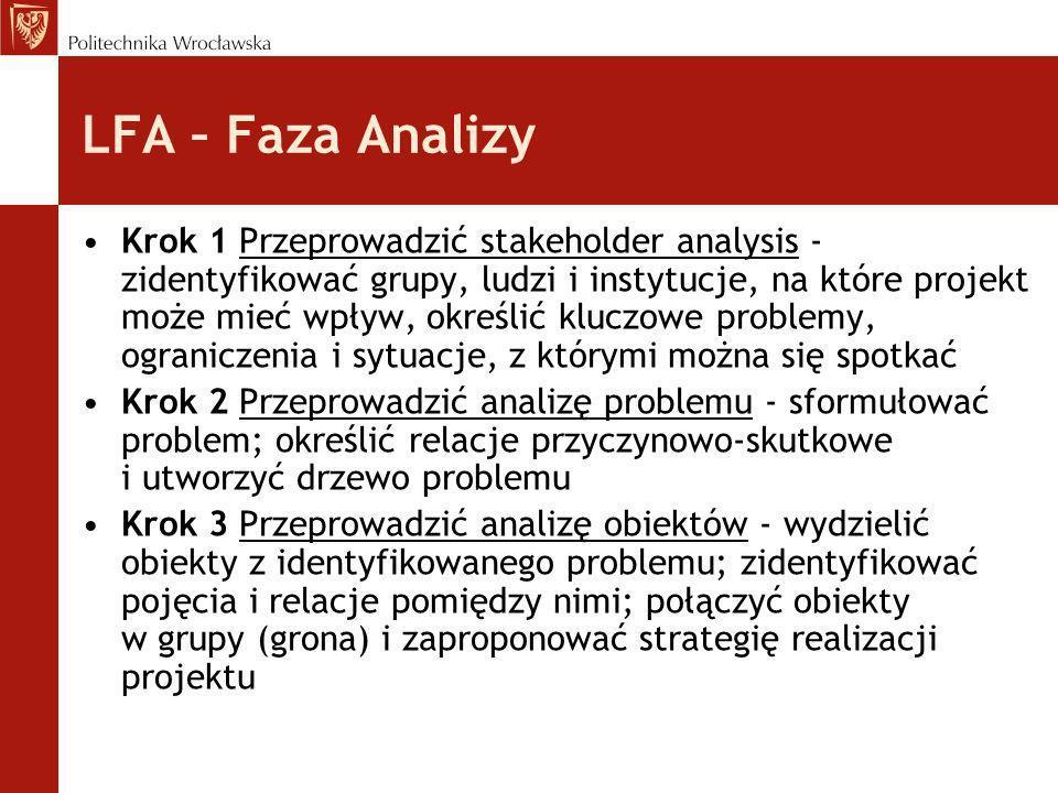 LFA – Faza Analizy Krok 1 Przeprowadzić stakeholder analysis - zidentyfikować grupy, ludzi i instytucje, na które projekt może mieć wpływ, określić kl