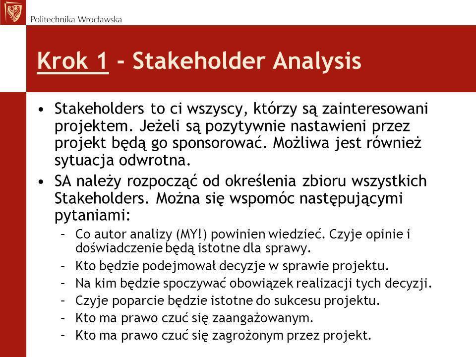 Krok 1 - Stakeholder Analysis Stakeholders to ci wszyscy, którzy są zainteresowani projektem. Jeżeli są pozytywnie nastawieni przez projekt będą go sp