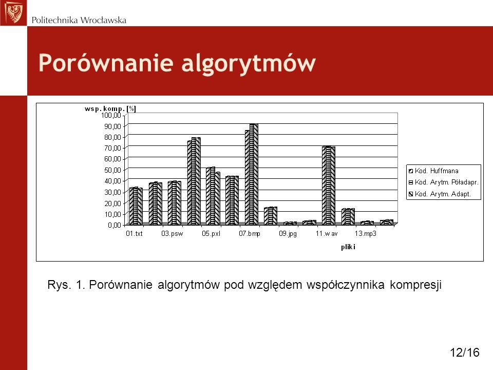 Porównanie algorytmów Rys. 1. Porównanie algorytmów pod względem współczynnika kompresji 12/16