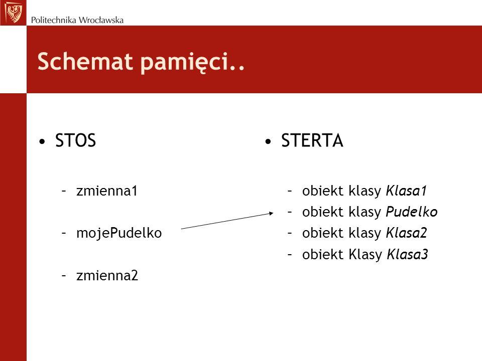 Schemat pamięci.. STOS –zmienna1 –mojePudelko –zmienna2 STERTA –obiekt klasy Klasa1 –obiekt klasy Pudelko –obiekt klasy Klasa2 –obiekt Klasy Klasa3
