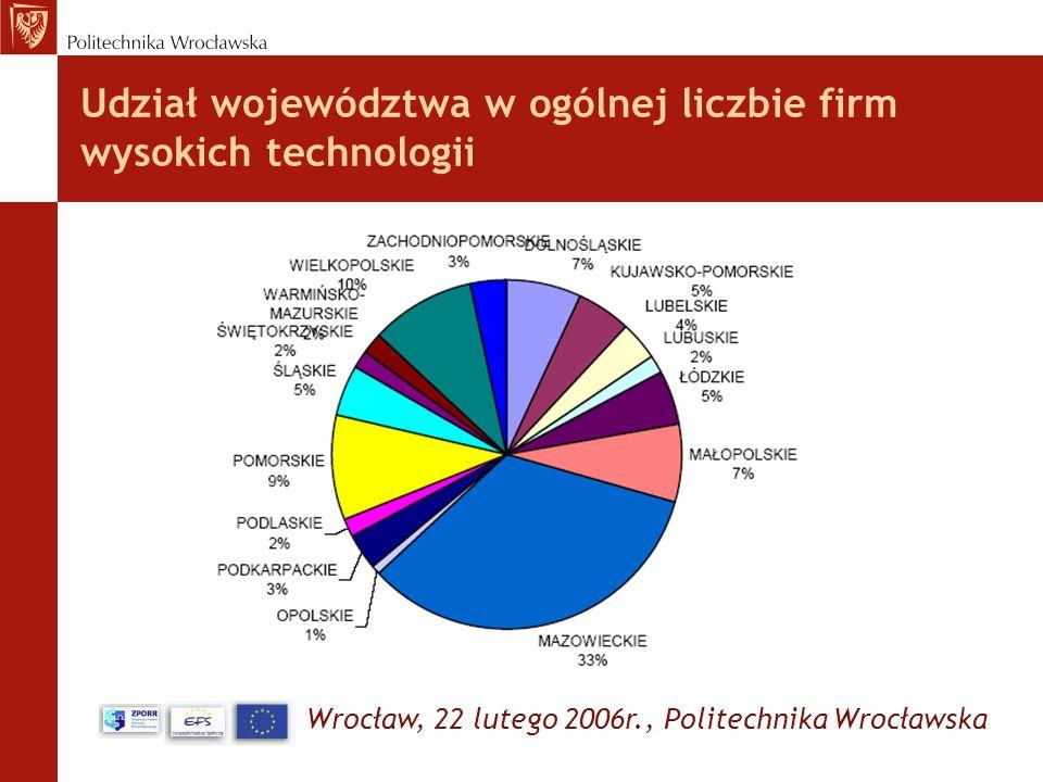 Wrocław, 22 lutego 2006r., Politechnika Wrocławska Udział województwa w ogólnej liczbie firm wysokich technologii