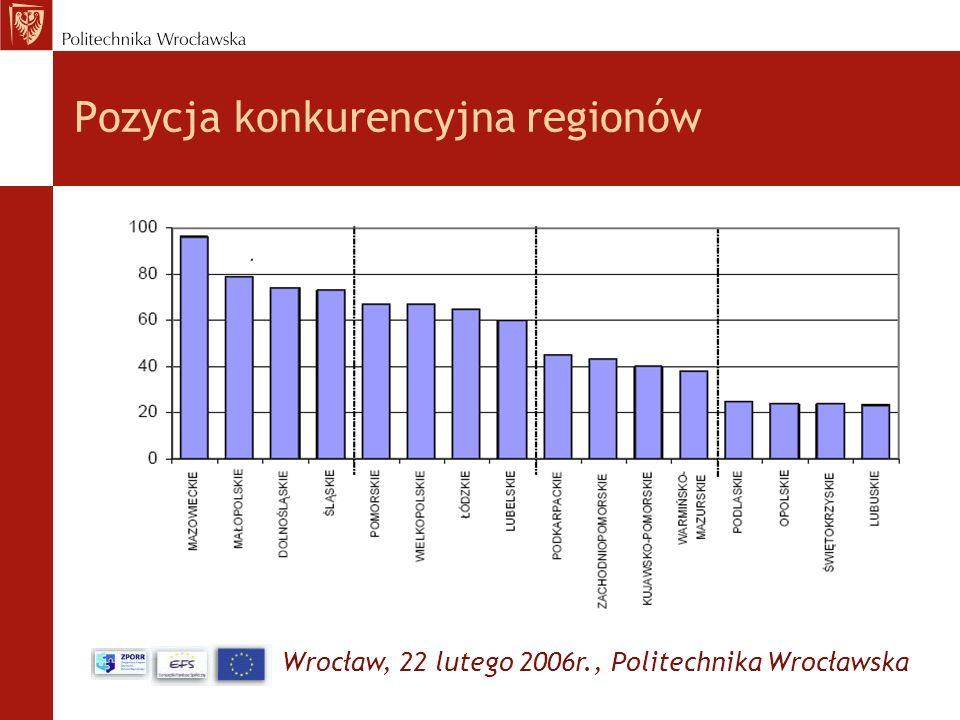 Wrocław, 22 lutego 2006r., Politechnika Wrocławska Pozycja konkurencyjna regionów