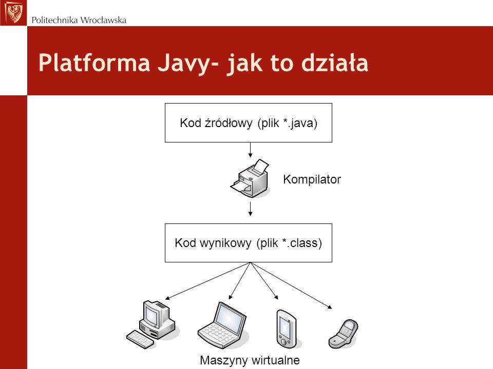 Platforma Javy- jak to działa Kod źródłowy (plik *.java) Kod wynikowy (plik *.class) Kompilator Maszyny wirtualne
