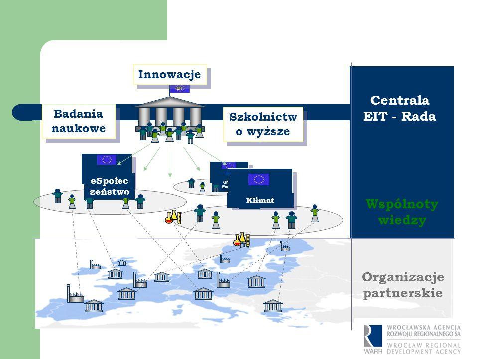 Green Energy EIT eSpołec zeństwo EIT Klimat EIT Centrala EIT - Rada Wspólnoty wiedzy Organizacje partnerskie EIT Badania naukowe Szkolnictw o wyższe Innowacje EIT- STRUKURA
