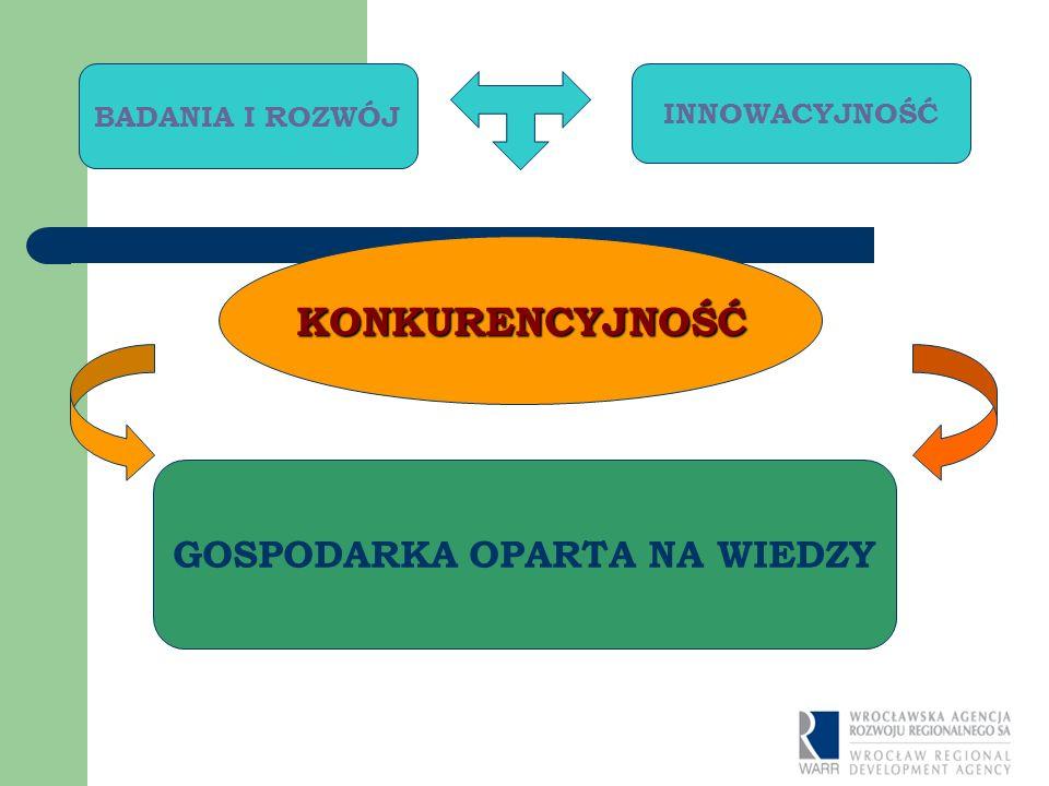 Wyjaśnienie podstawowych pojęć Innowacyjność - Zdolność i motywacja przedsiębiorców do: ustawicznego poszukiwania i wykorzystywania w praktyce wyników B+R, nowych koncepcji, pomysłów i wynalazków; doskonalenia i rozwoju istniejących technologii produkcyjnych, eksploatacyjnych (w tym sferze usług), oraz wprowadzania nowych rozwiązań w organizacji i zarządzaniu Konkurencyjność długookresowa zdolność do sprostania międzynarodowej konkurencji (na rynku krajowym oraz międzynarodowym), skutecznej adaptacji do zmieniających się warunków zewnętrznych, osiągania trwałego, zrównoważonego rozwoju gospodarczego Gospodarka oparta na wiedzy głównym źródłem przewagi konkurencyjnej przedsiębiorstw (głównie MŚP) są WIEDZA (B+R) oraz przedsięwzięcia innowacyjne (technologiczne i organizacyjne) szybki rozwój dziedzin gospodarki, związanych z przetwarzaniem informacji i rozwojem nauki (tzw.