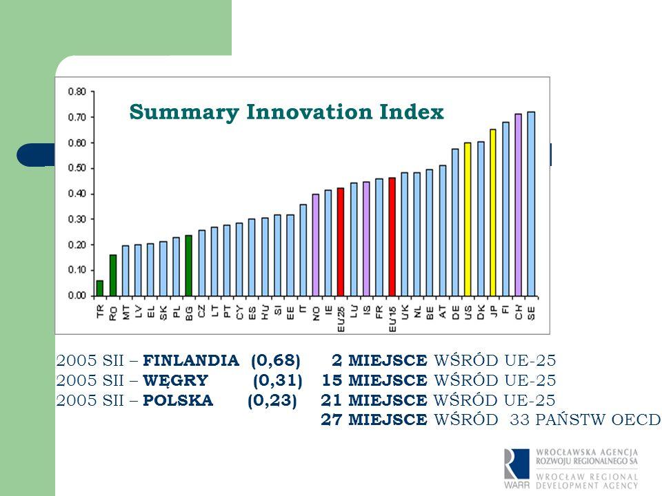 2005 SII – FINLANDIA (0,68) 2 MIEJSCE WŚRÓD UE-25 2005 SII – WĘGRY (0,31) 15 MIEJSCE WŚRÓD UE-25 2005 SII – POLSKA (0,23) 21 MIEJSCE WŚRÓD UE-25 27 MIEJSCE WŚRÓD 33 PAŃSTW OECD Summary Innovation Index