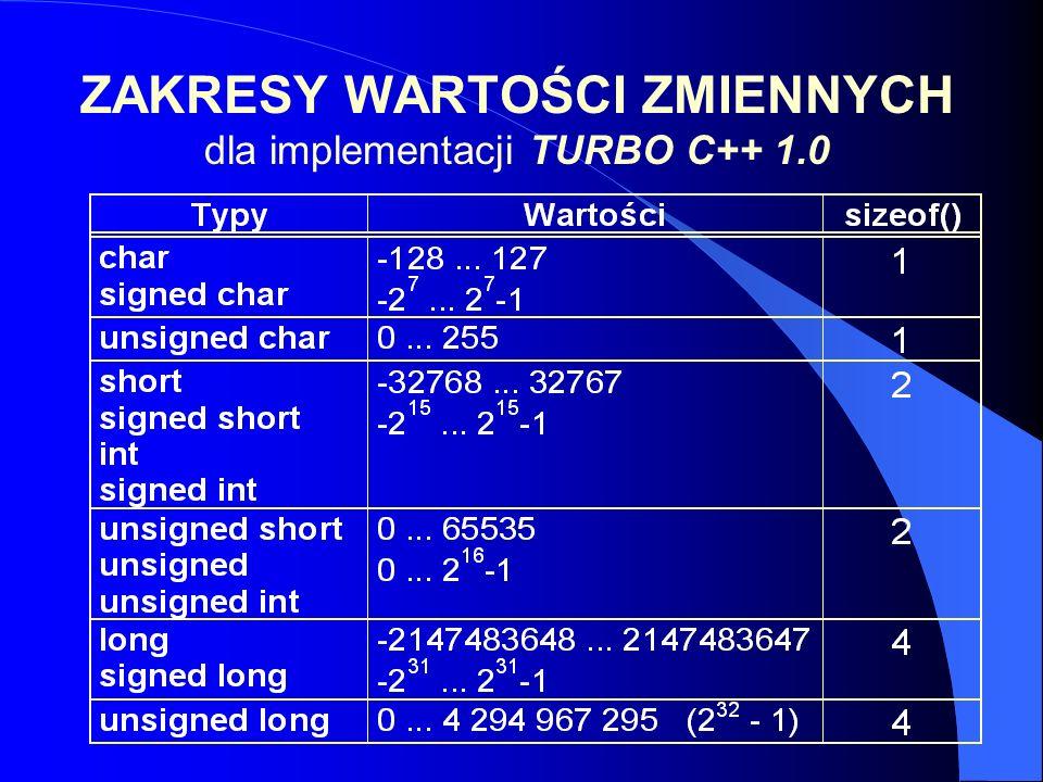 ZAKRESY WARTOŚCI ZMIENNYCH dla implementacji TURBO C++ 1.0 Obiekty typu rzeczywistego Przykład char i; for(i=0;i<200;i++) printf( \n%d ,i); To jest nieskończona pętla