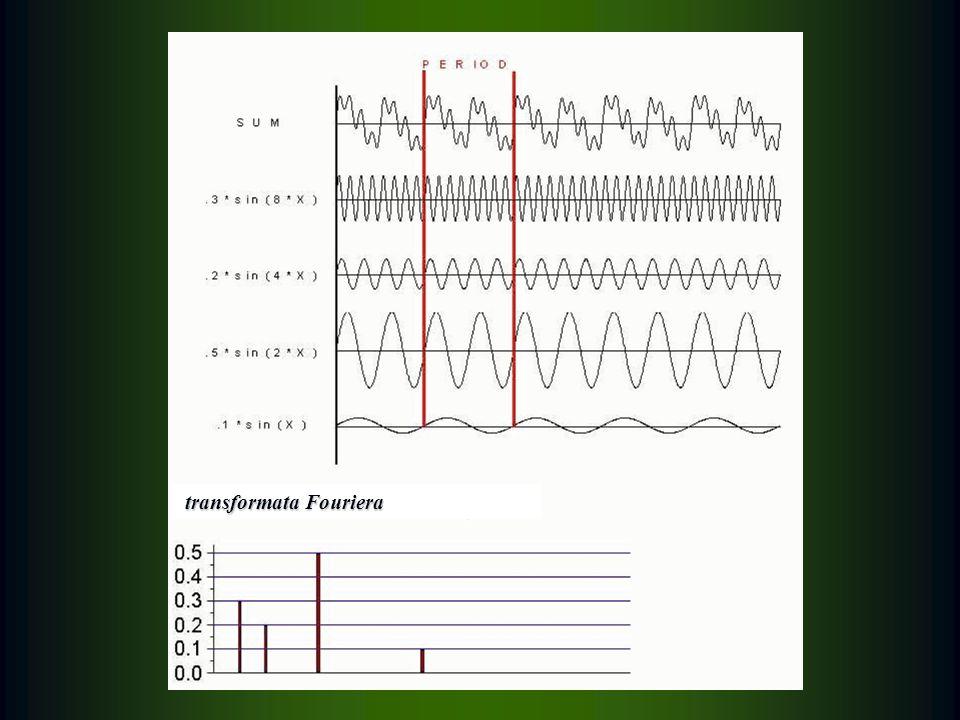 transformata Fouriera transformata Fouriera