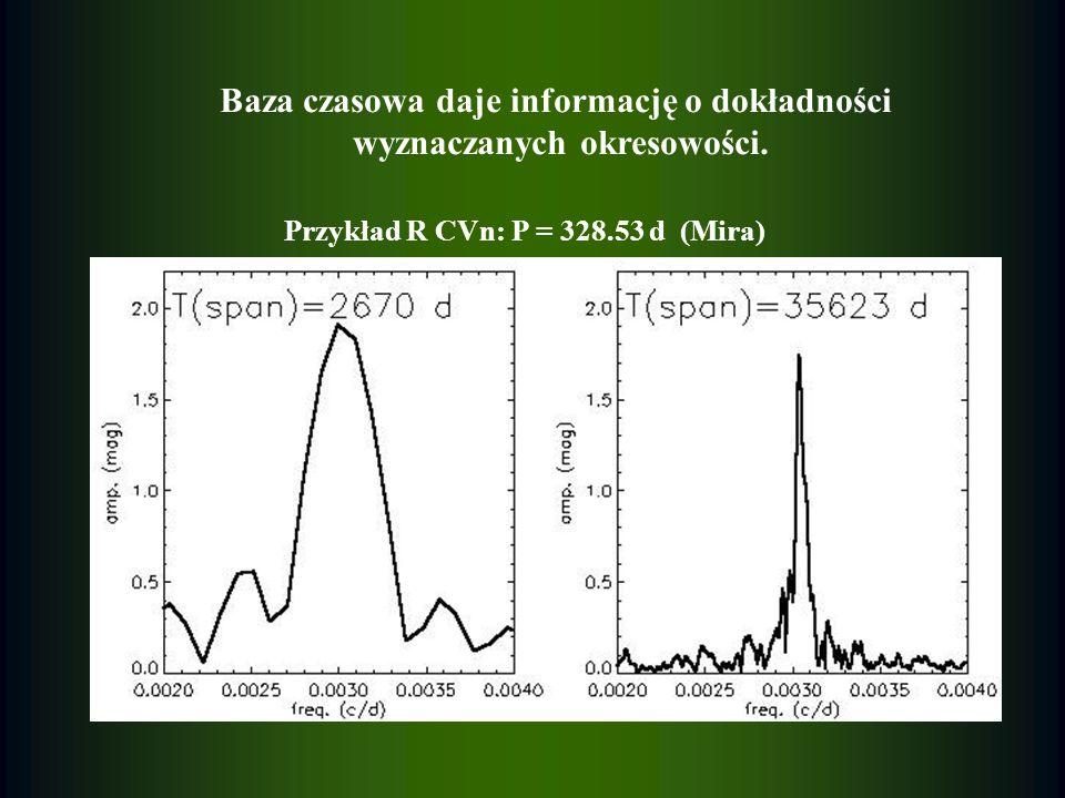 Baza czasowa daje informację o dokładności wyznaczanych okresowości. Przykład R CVn: P = 328.53 d (Mira)