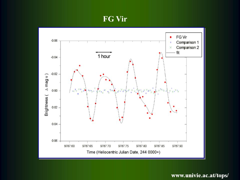 FG Vir – najbardziej wielomodalna gwiazda typu Scuti 67 niezależnych częstotliwości Breger et al.