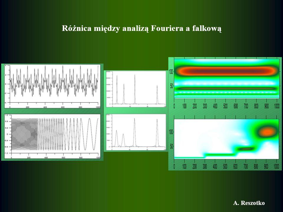 Różnica między analizą Fouriera a falkową A. Reszotko