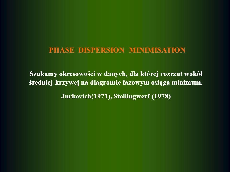 PHASE DISPERSION MINIMISATION Szukamy okresowości w danych, dla której rozrzut wokół średniej krzywej na diagramie fazowym osiąga minimum. Jurkevich(1