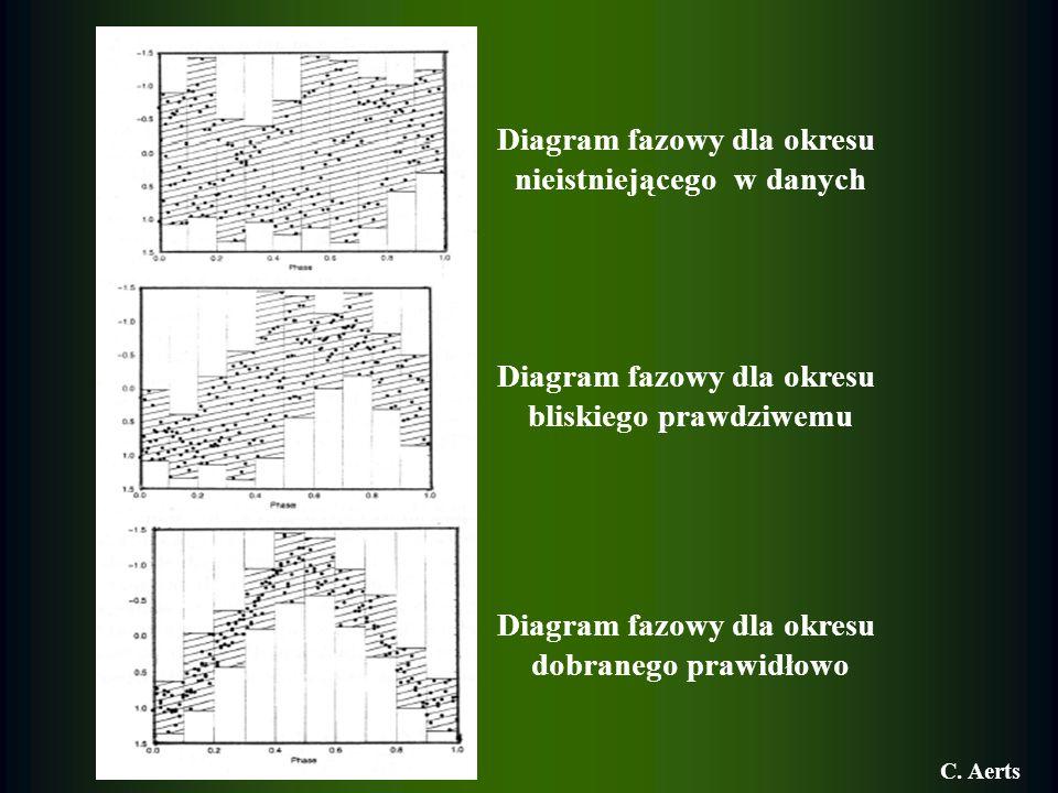 Diagram fazowy dla okresu nieistniejącego w danych Diagram fazowy dla okresu bliskiego prawdziwemu Diagram fazowy dla okresu dobranego prawidłowo C. A