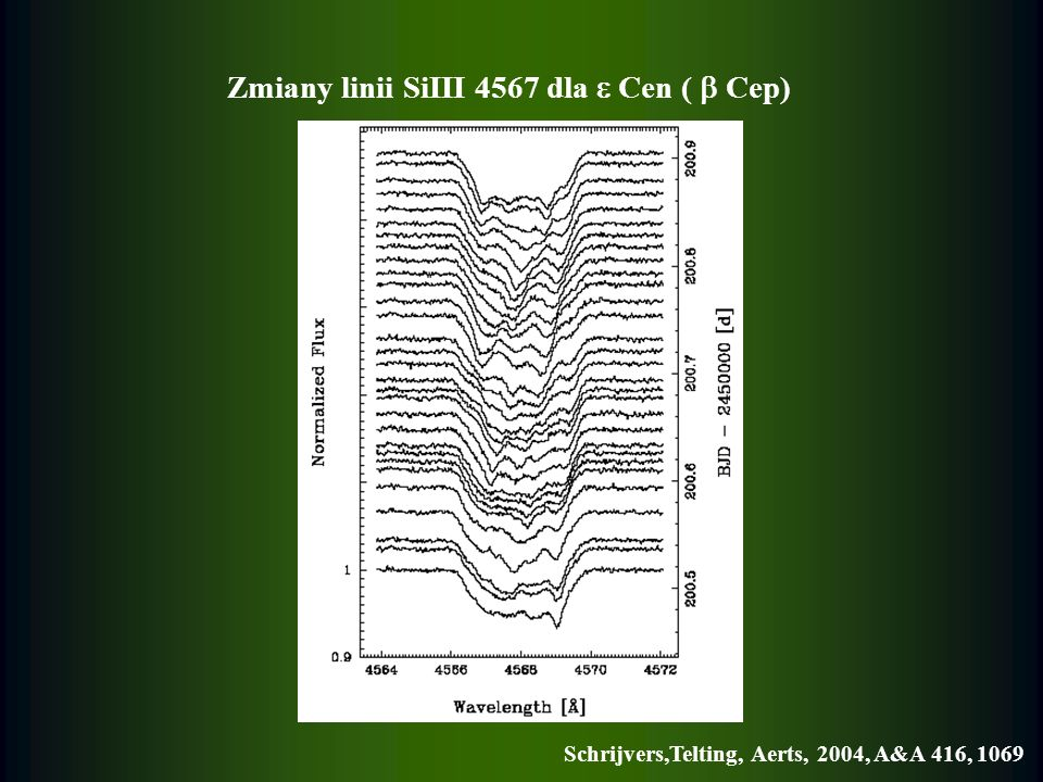 Zmiany profili linii dla Pup ( Sct), ESO