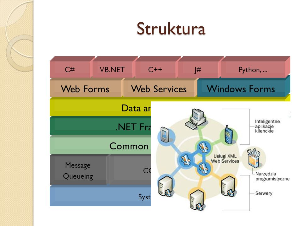 Struktura System operacyjny Message Queueing COM+IISWMI Common Language Runtime.NET Framework Classes Data and XML Classes Web Forms Web Services Wind