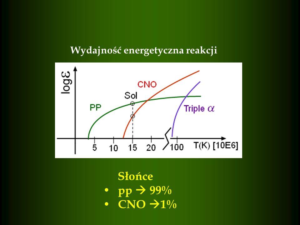 Wydajność energetyczna reakcji Słońce pp 99% CNO 1%