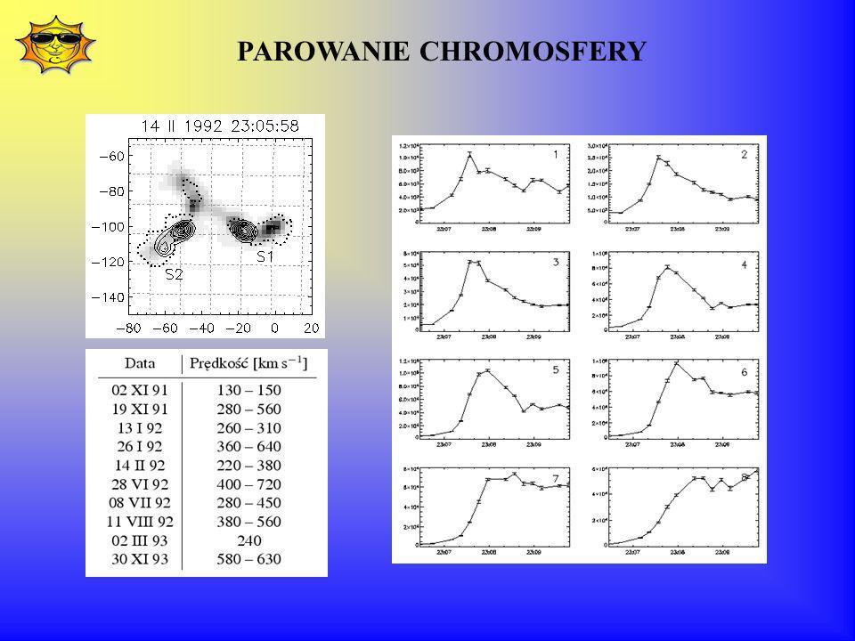 PAROWANIE CHROMOSFERY