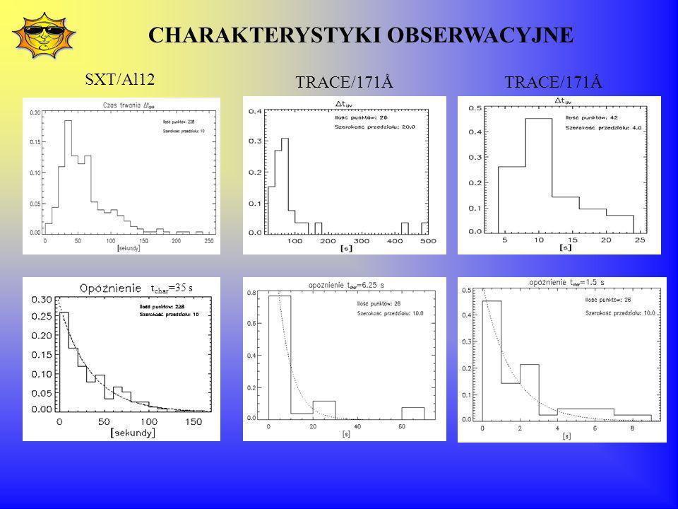 CHARAKTERYSTYKI OBSERWACYJNE t char =35 s SXT/Al12 TRACE/171Ǻ