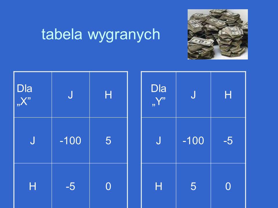 tabela wygranych Dla X JH J-1005 H-50 Dla Y JH J-100-5 H50