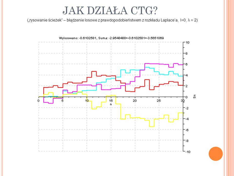 JAK DZIAŁA CTG? (rysowanie ścieżek – błądzenie losowe z prawdopodobieństwem z rozkładu Laplacea, l=0, λ = 2)