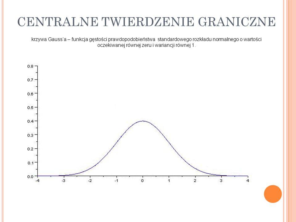 krzywa Gaussa – funkcja gęstości prawdopodobieństwa standardowego rozkładu normalnego o wartości oczekiwanej równej zeru i wariancji równej 1.