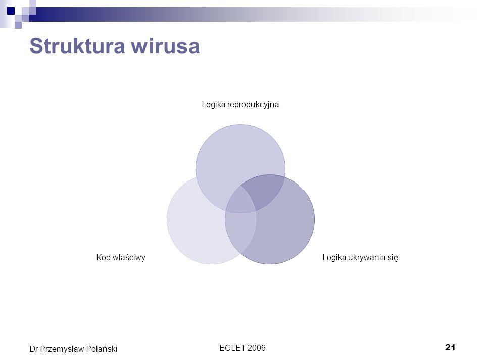 ECLET 200621 Dr Przemysław Polański Struktura wirusa Logika reprodukcyjna Logika ukrywania się Kod właściwy