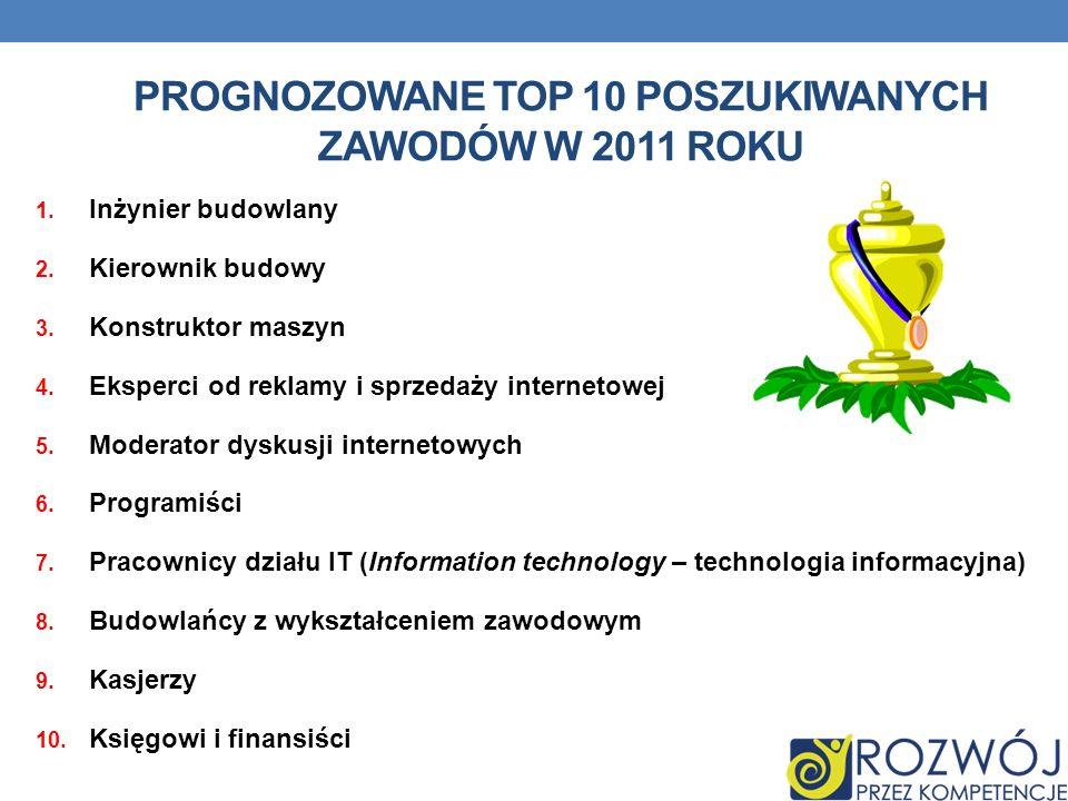 PROGNOZOWANE TOP 10 POSZUKIWANYCH ZAWODÓW W 2011 ROKU 1. Inżynier budowlany 2. Kierownik budowy 3. Konstruktor maszyn 4. Eksperci od reklamy i sprzeda