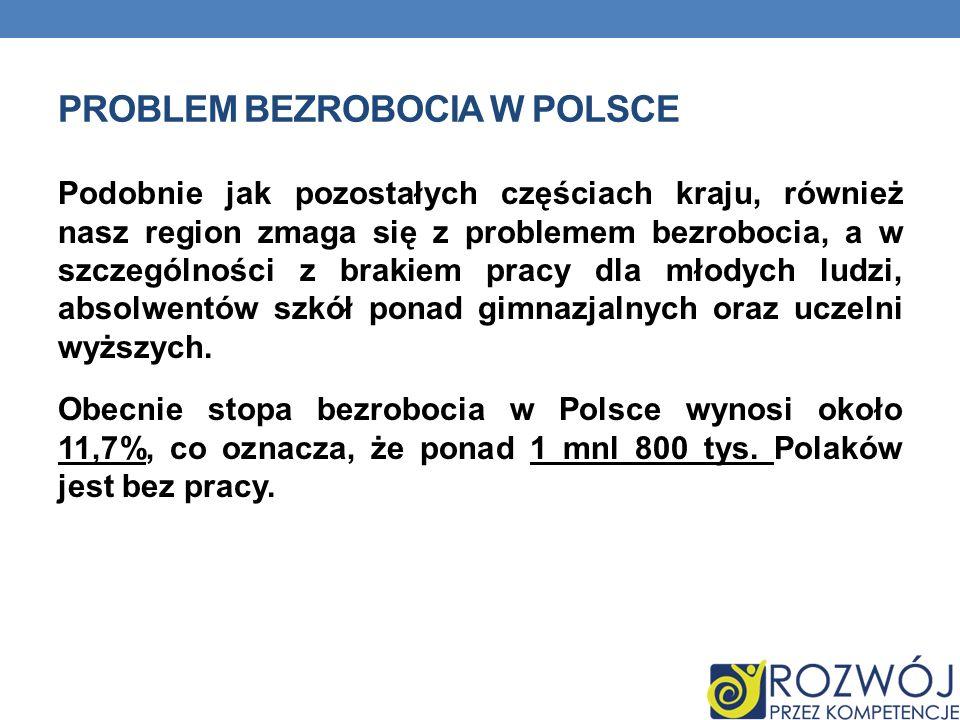 PROBLEM BEZROBOCIA W POLSCE Podobnie jak pozostałych częściach kraju, również nasz region zmaga się z problemem bezrobocia, a w szczególności z brakie