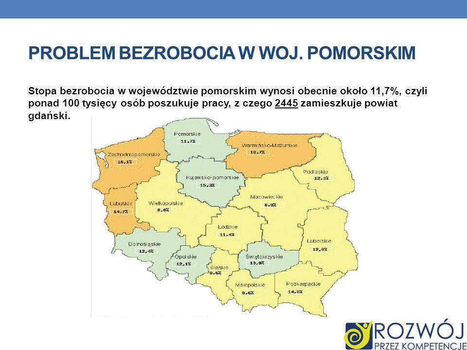 PROBLEM BEZROBOCIA W WOJ. POMORSKIM Stopa bezrobocia w województwie pomorskim wynosi obecnie około 11,7%, czyli ponad 100 tysięcy osób poszukuje pracy
