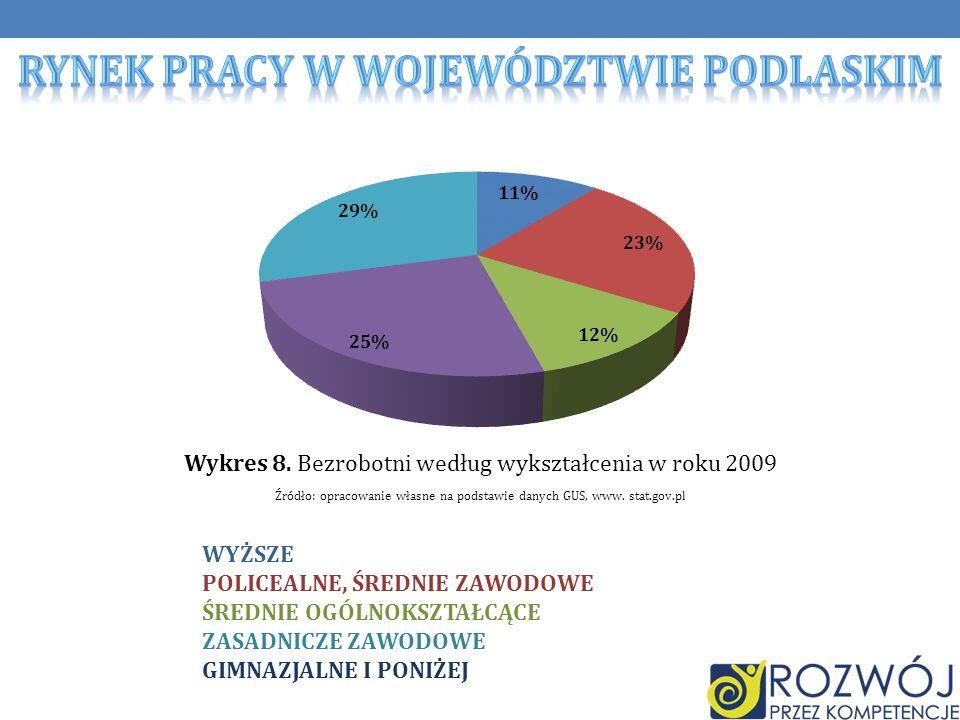Wykres 8.