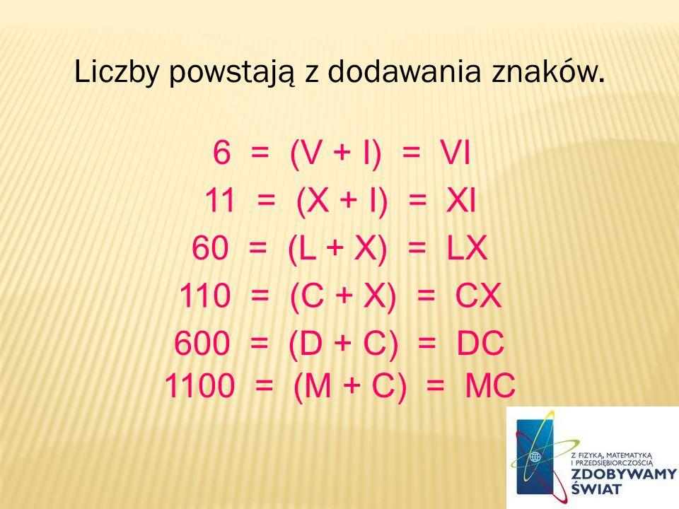 Liczby powstają z dodawania znaków. 6 = (V + I) = VI 11 = (X + I) = XI 60 = (L + X) = LX 110 = (C + X) = CX 600 = (D + C) = DC 1100 = (M + C) = MC