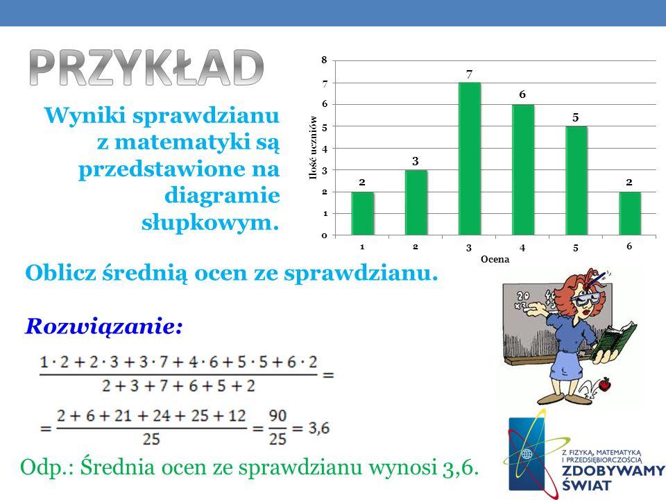 Wyniki sprawdzianu z matematyki są przedstawione na diagramie słupkowym.